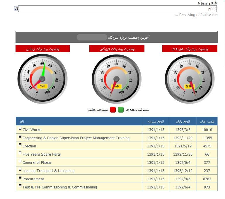 مدیریت پروژه سازمانی EPM 2