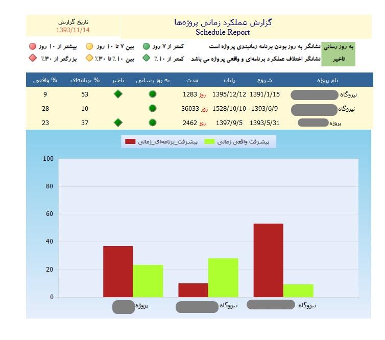 مدیریت پروژه سازمانی EPM 3