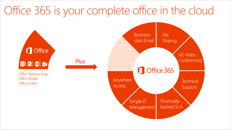 Office+365+overview+thumbnail